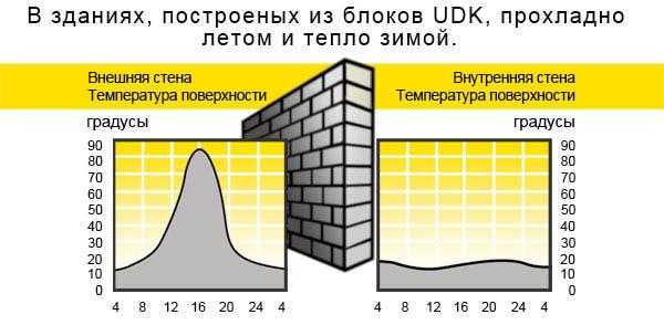 Особенности блоков UDK