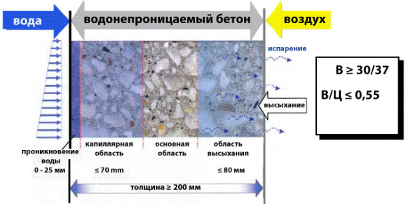 Особенности водостойкого бетона