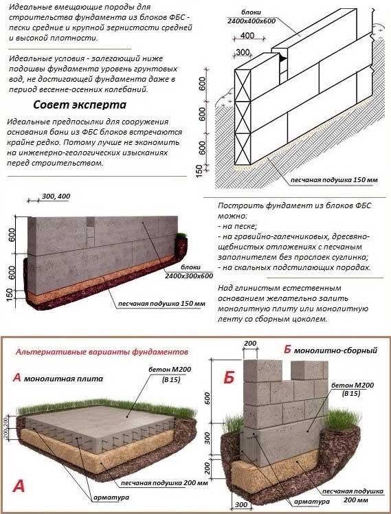 Правила сооружения фундамента из блоков