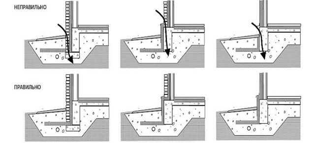 Правильное расположение пенополистирольных плит