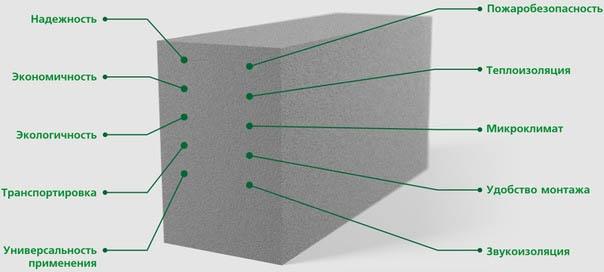 Преимущества ячеистых блоков