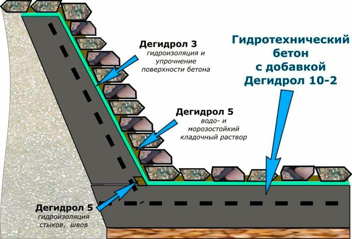 Применение гидротехнического раствора