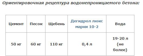 Примерный состав гидробетона