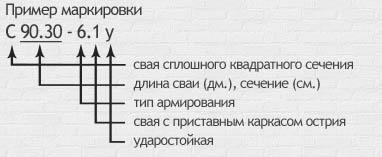 Пример маркировки опорной конструкции