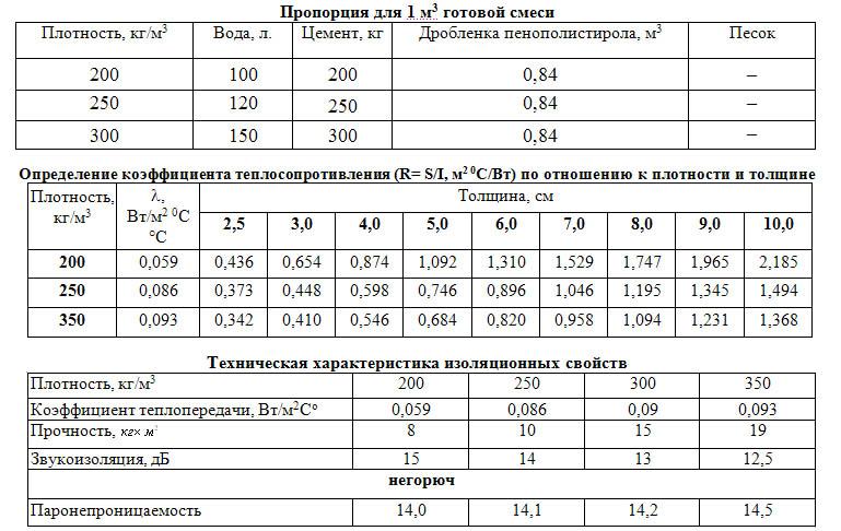 пропорции полистирола бетона