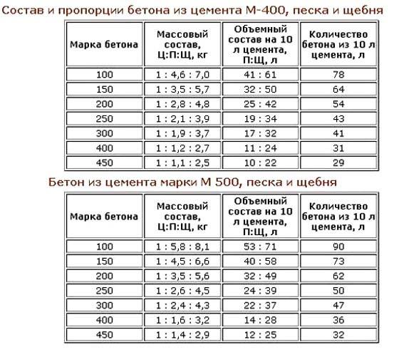 Процентное соотношение бетона цементный раствор для кладки фундамента
