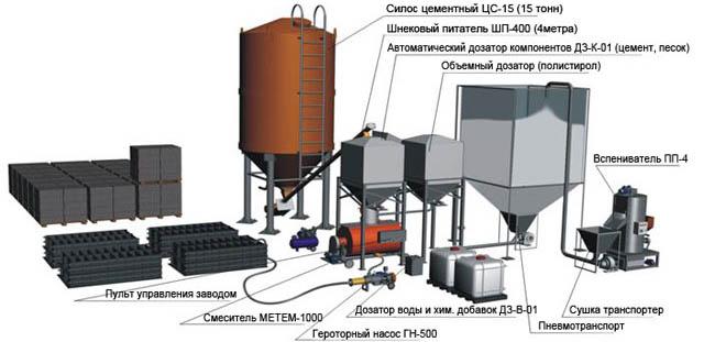 Процесс производства полистиролбетона