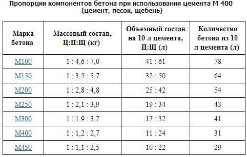 Сравнение разных марок бетонных смесей