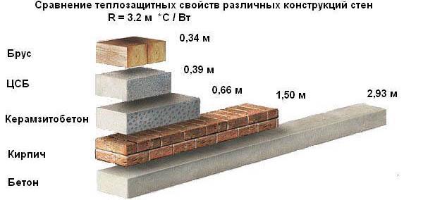 Сравнение теплозащитных свойств разных материалов