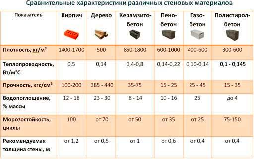 Сравнительные характеристики строительных элементов