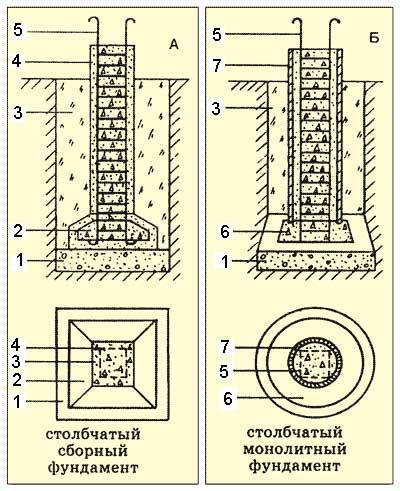 Столбчатая конструкция основания