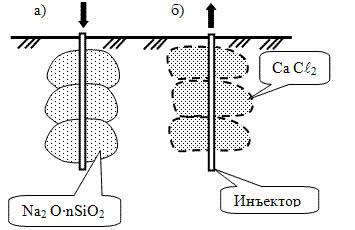 Схема двухрастворной силикатизации оснований