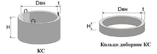 Схема колодезных колец