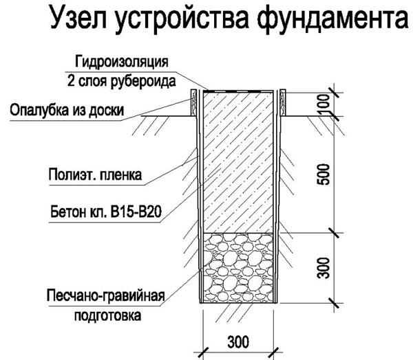 Схема-разрез ленточного гаражного основания