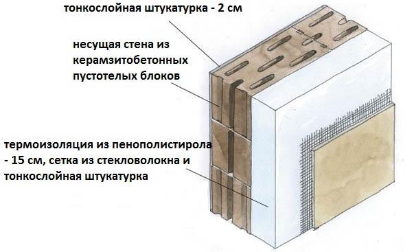 Схема укладки блоков из керамзитобетона