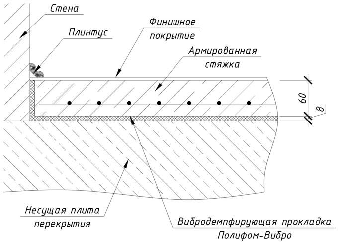 Схема устройства армированного бетонного пола