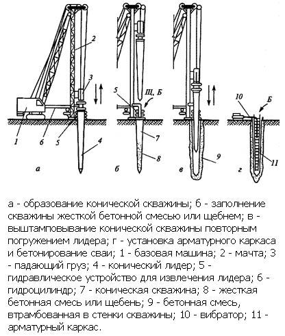 Схема устройства набивных конических свай