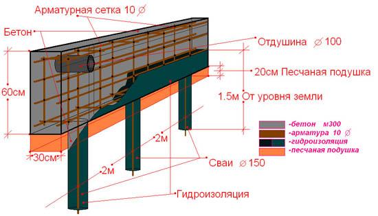 Схема устройства свайно-ленточного фундамента