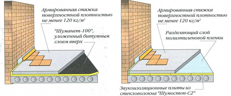 Схема устройства стяжки плавающего типа
