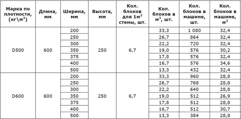 Таблица размеров блоков