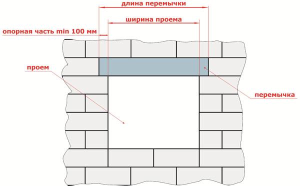 Установка ЖБИ для окна