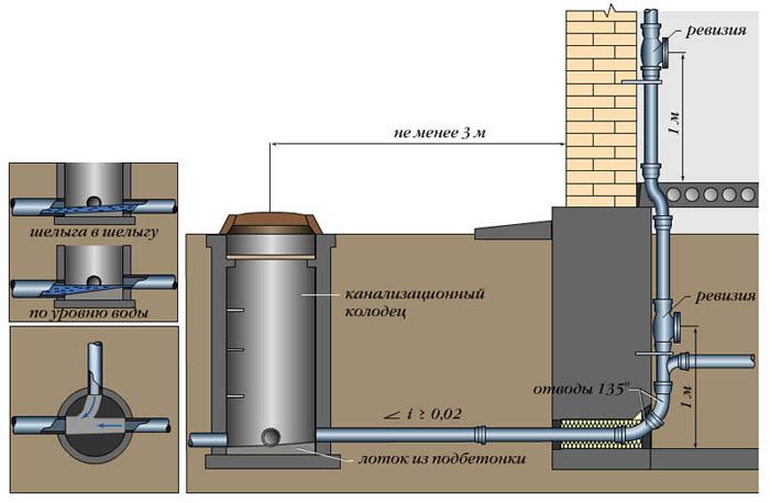 Устройство канализационной конструкции