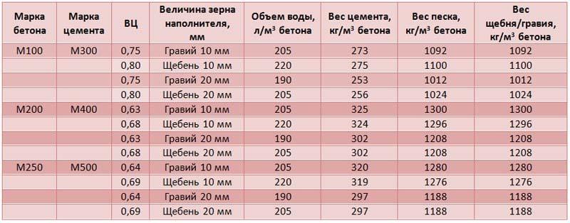 Характеристики бетона М100, М200, М300