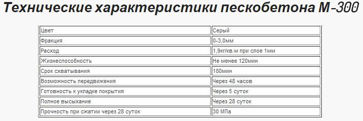 Характеристики пенобетона марки М-300