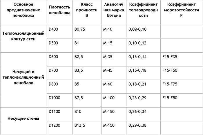 Характеристики разных марок пенобетона