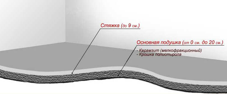 Вариант устройства керамзитной стяжки
