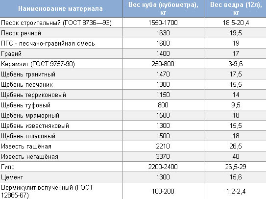 Вес разных стройматериалов