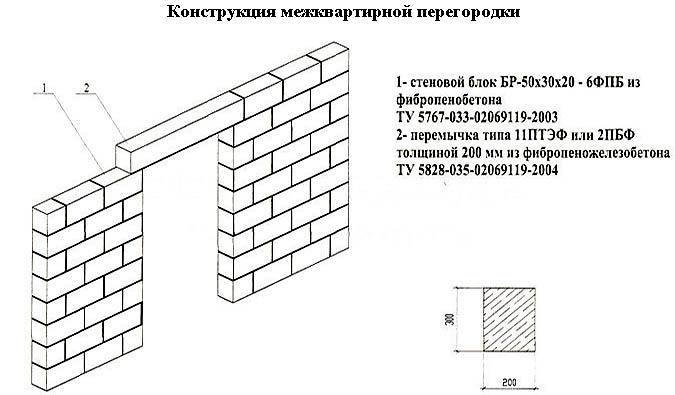 Конструкция межквартирной перегородки