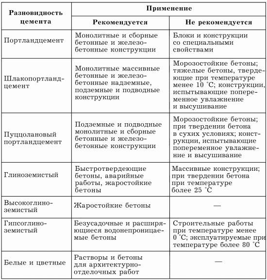 Описание разных видов цементных смесей