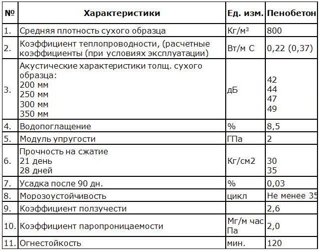 Параметры пенобетонных блоков