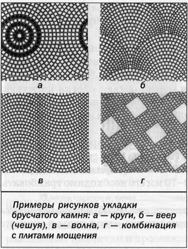 Примеры укладки брусчатки