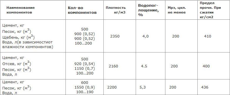 Пропорции для изготовления шлакоблока