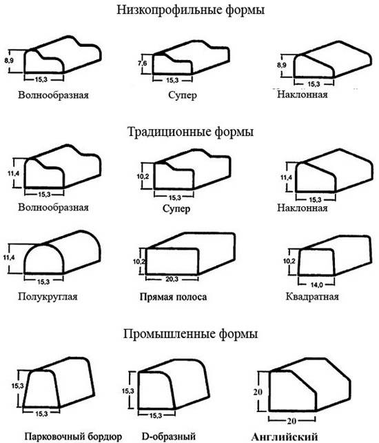 Различные формы бордюров