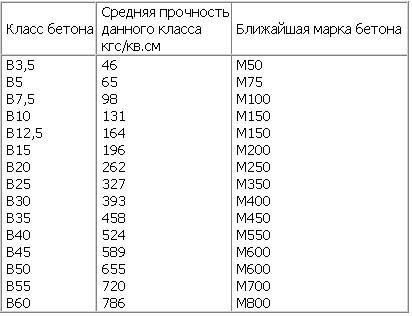 Плотность бетон в москве купить машину бетона в минске