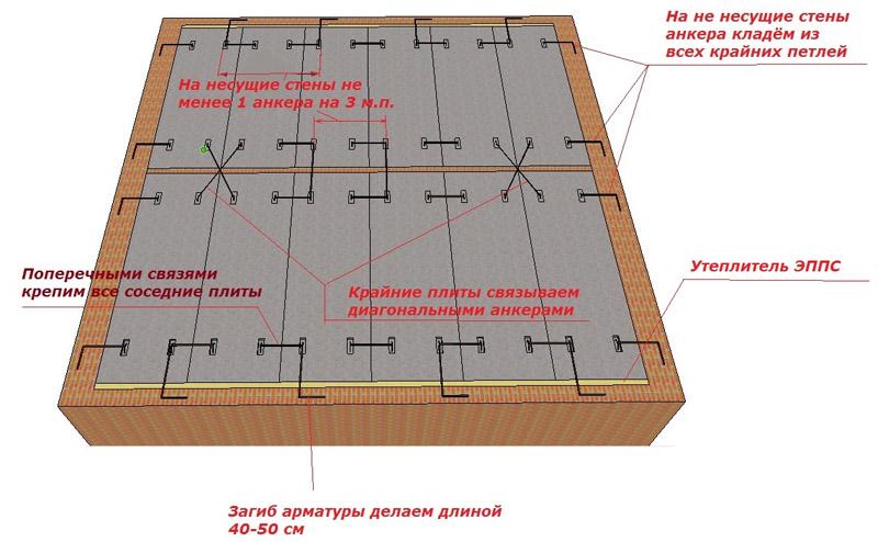 Схема анкеровки плит