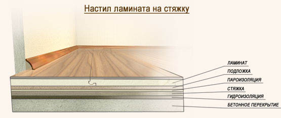 Схема настила ламината на стяжку