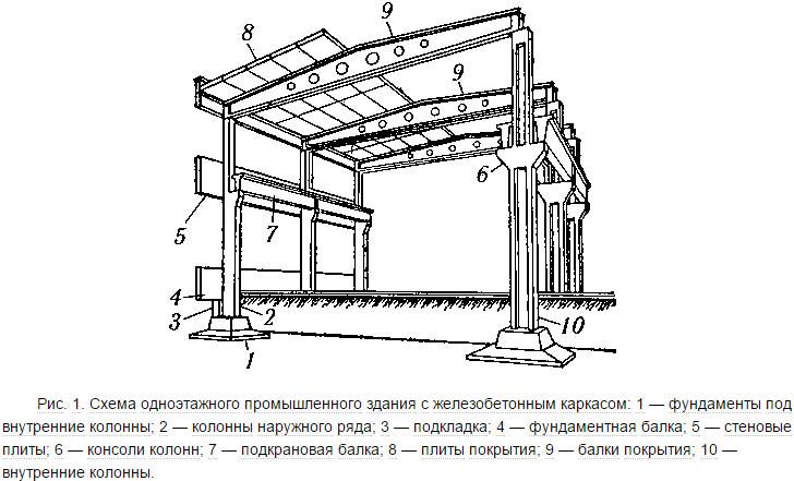 Схема одноэтажного промышленного здания