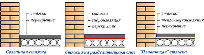 Схема разных видов стяжки