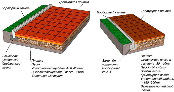 Схема укладки камня для мощения