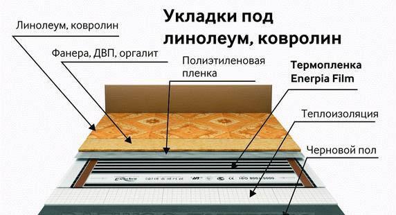 Схема укладки линолеума