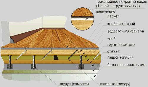 Схема укладки паркета
