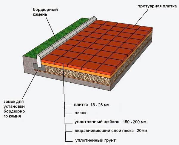 Схема укладки тротуарных плит