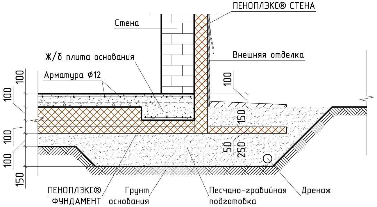 Схема устройства утепленной шведской плиты