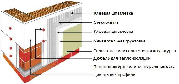 Схема утепления стен из ячеистого бетона