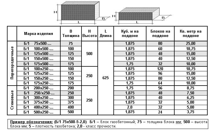 Таблица размеров газобетонных элементов