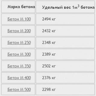 Удельный вес бетона